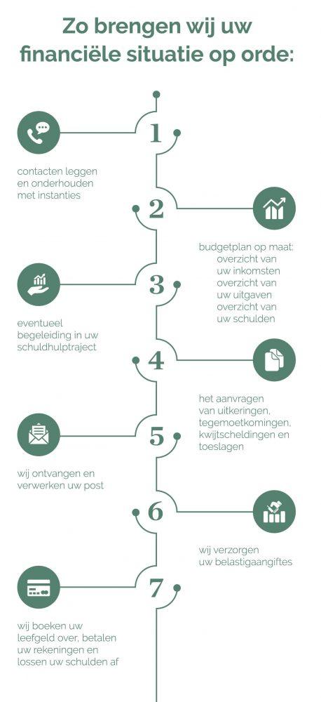 Stappenplan-budgetbeheer2